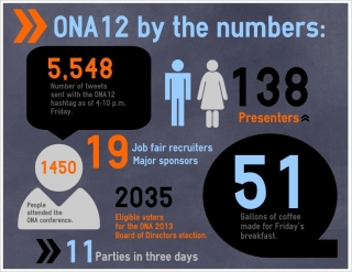 ONA12 by the numbers